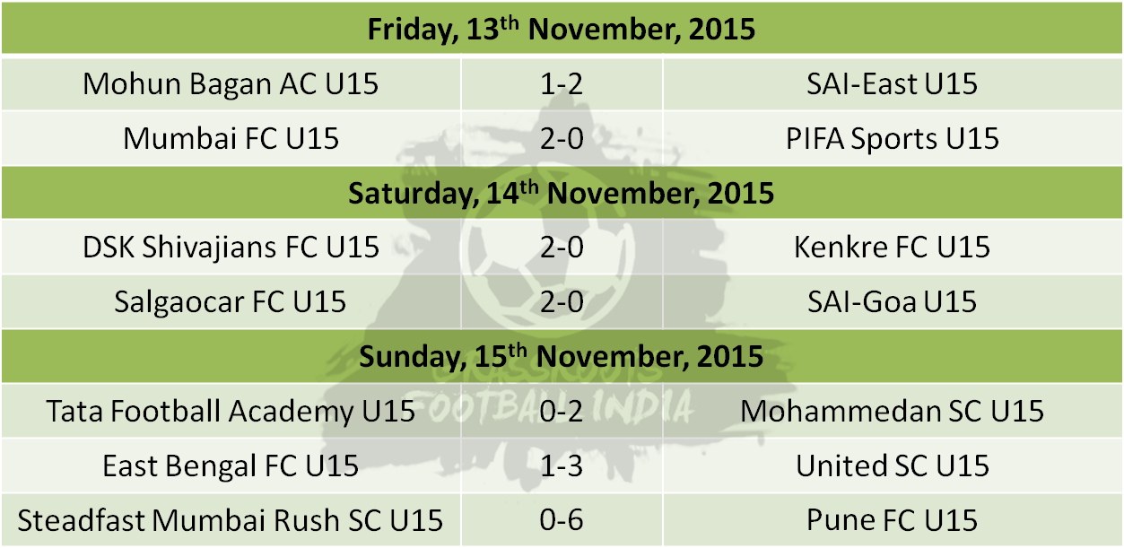 Under 15 Youth League – Week 3 Results