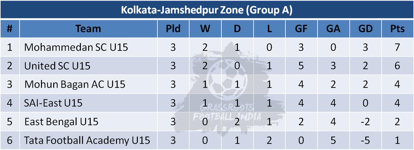 U15 Youth League Group A Table - Week 3