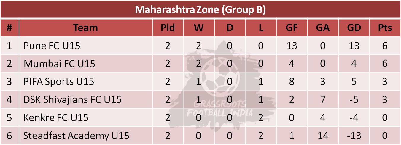 U15 Youth League Group B Table - Week 2