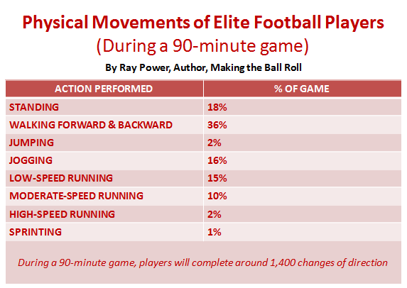Football Game Activity Breakdown