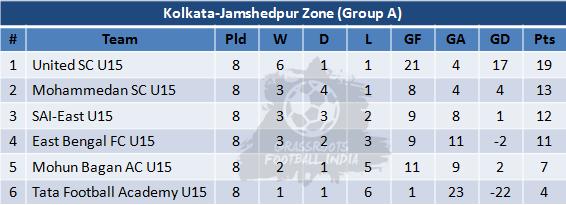 U15 Youth League Group A Table - Week 8