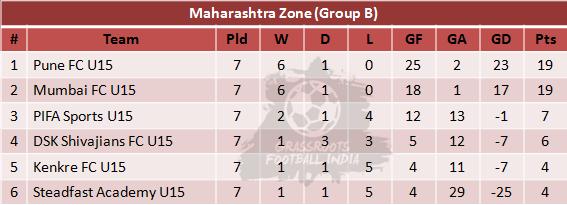 U15 Youth League Group B Table - Week 7