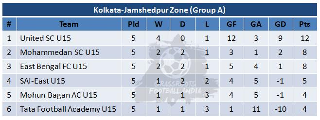 U15 Youth League-Week 5-Group A Table