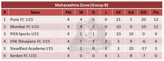 U15 Youth League-Week 5-Group B Table