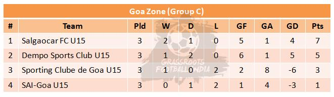 U15 Youth League-Week 5-Group C Table