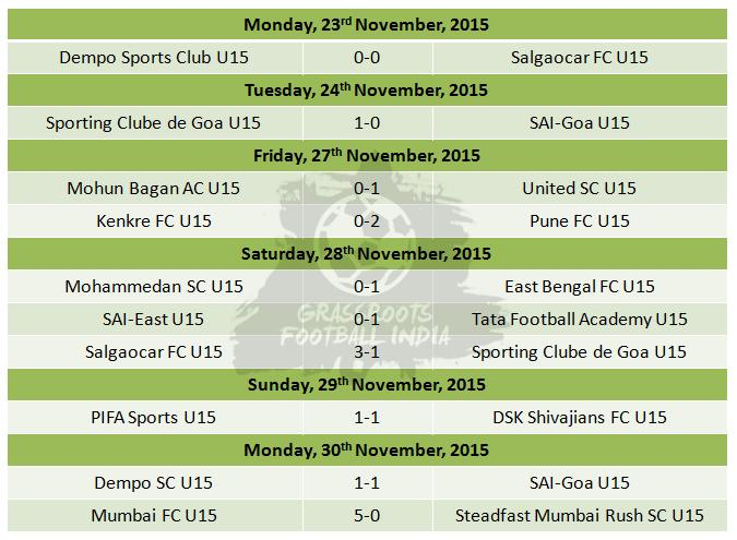 U15 Youth League-Week 5-Results