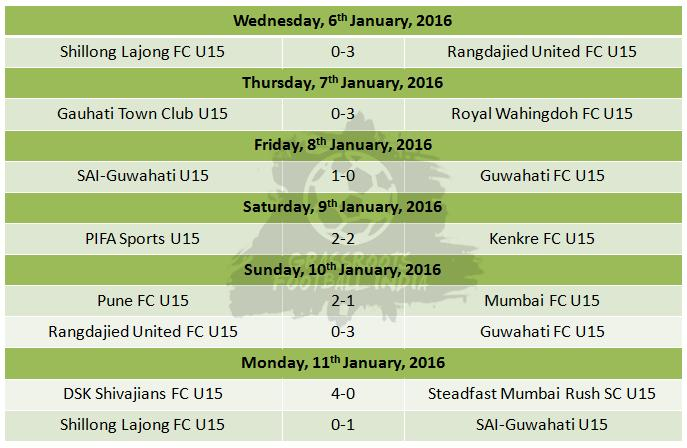 I League U15 Results Week 11