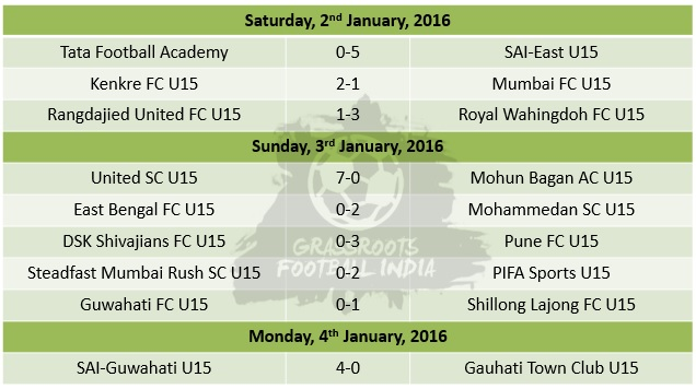U15 Youth League Week 10 Match Results