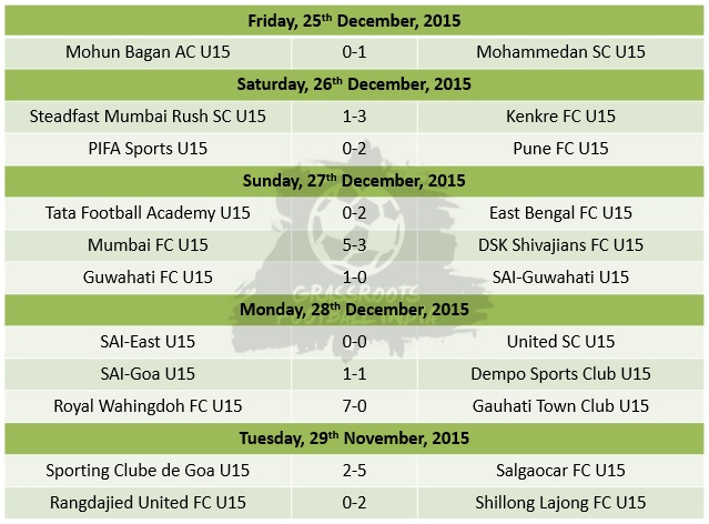 U15 Youth League Week 9 Match Results