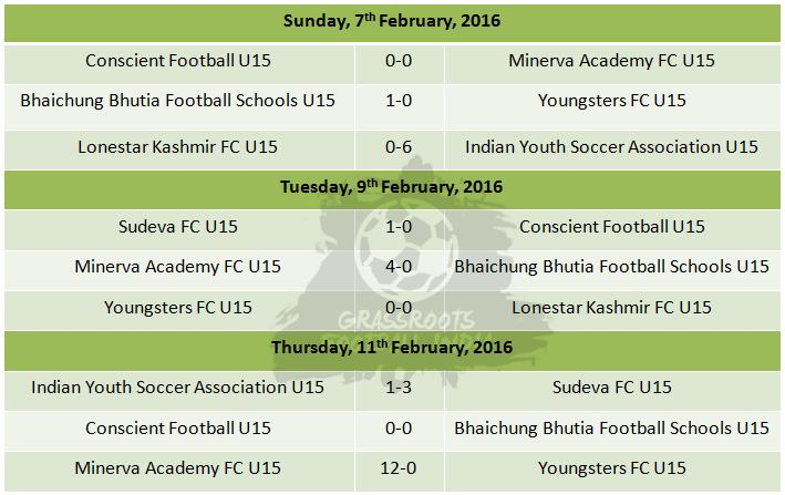 I League U15 Group A Results Week 1