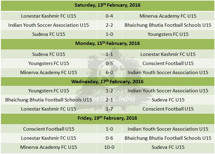 I League U15 Group A Results Week 2