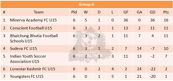 U15 I League Final Group A Table