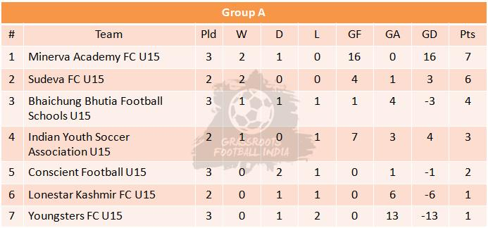 U15 I League Group A Table Week 1