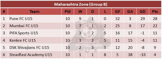 U15 I League Group B Table