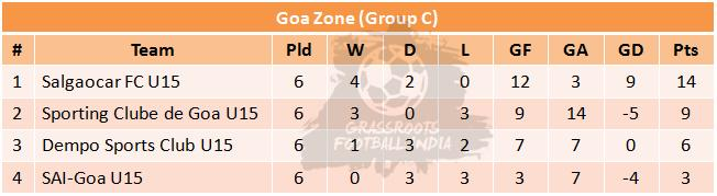 U15 I League Group C Table