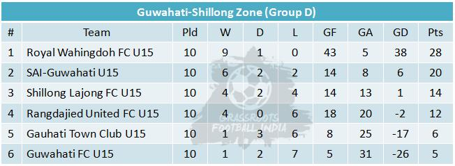 U15 I League Group D Table