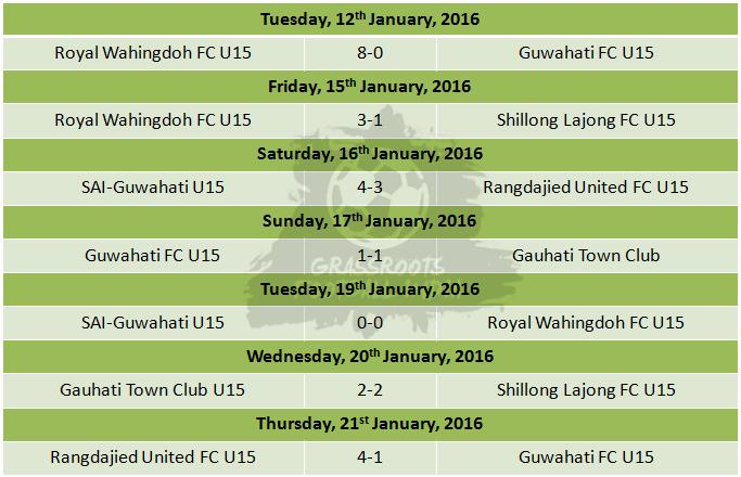U15 I League Group D - Weeks 12 and 13