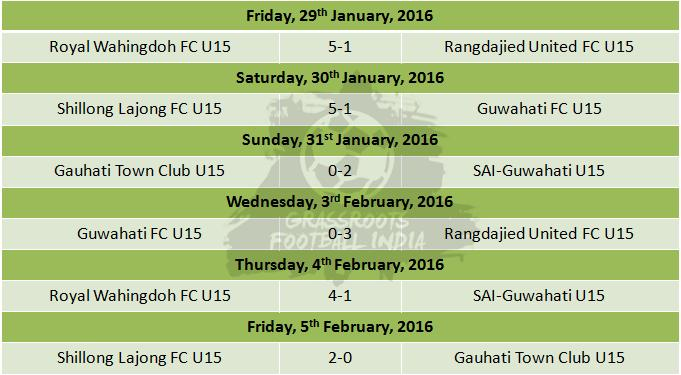 U15 I League Group D - Weeks 14 and 15