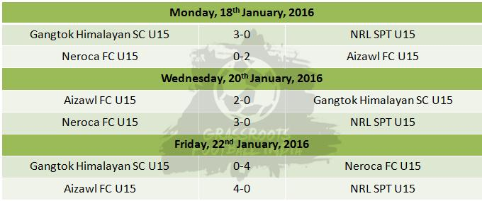 U15 I League Group E Results