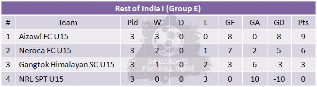 U15 I League Group E Table