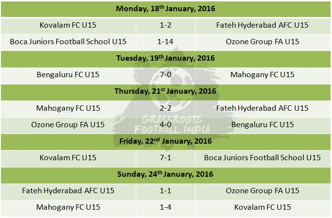 U15 I League Group F Results 1