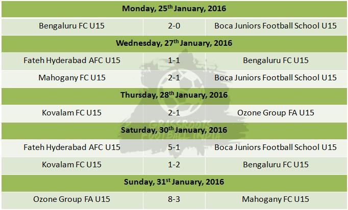 U15 I League Group F Results 2