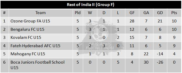 U15 I League Group F Table