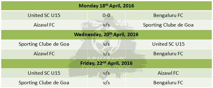 Group A - Final Round Fixtures