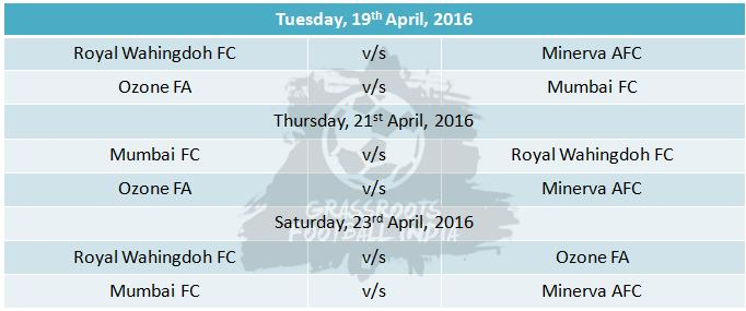 Group C - Final Round Fixtures